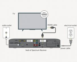 Spectrum Digital Receiver