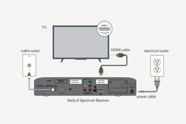 Spectrum Digital Receiver